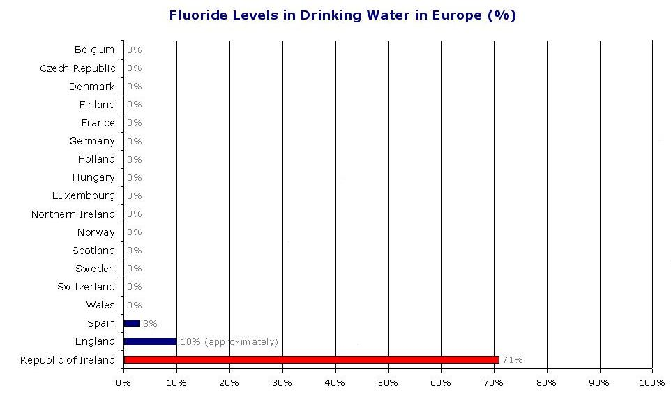 Fluoride-Free Water – Anti-Fluoridation Campaign for
